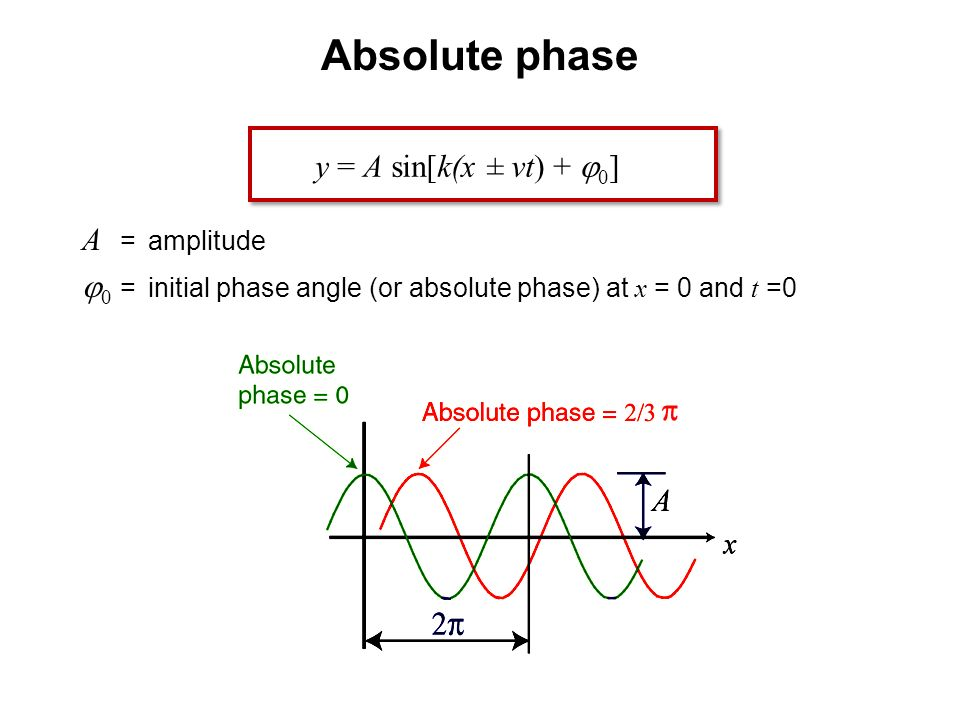 Absolute phase y = A sin[k(x ± vt) + j0] A = amplitude
